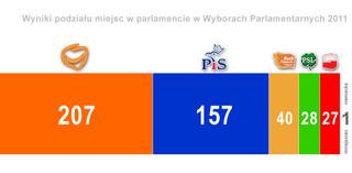 PKW ogłosiła oficjalne wyniki wyborów parlamentarnych. Zobacz listy przyszłych posłów i senatorów