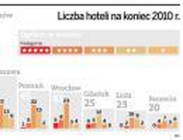 Liczba hoteli na koniec 2010 r.