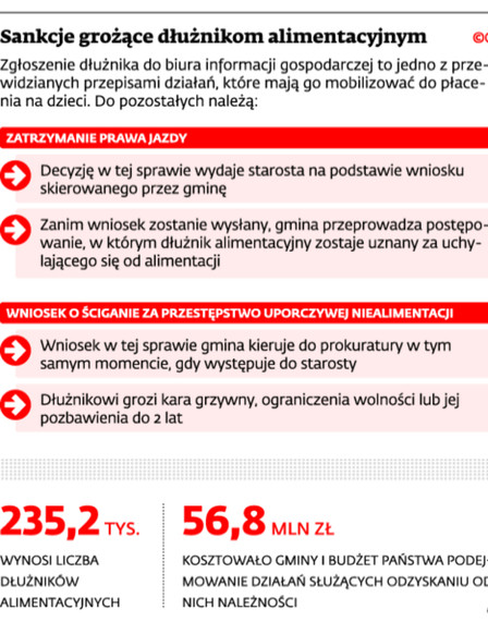 Sankcje grożące dłużnikom alimentacyjnym
