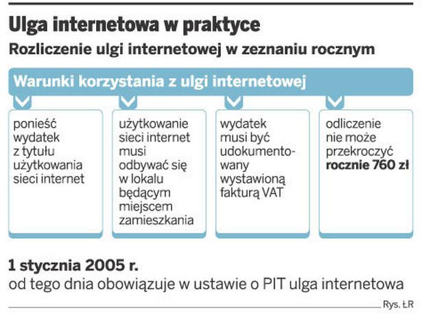 Ulga internetowa w praktyce
