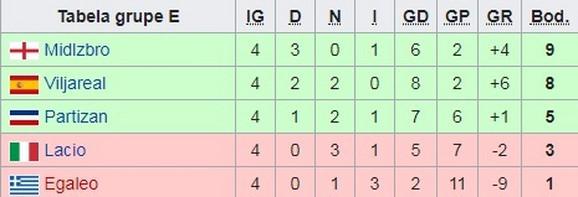 Tabela Kupa Uefa iz sezone 2004/2005
