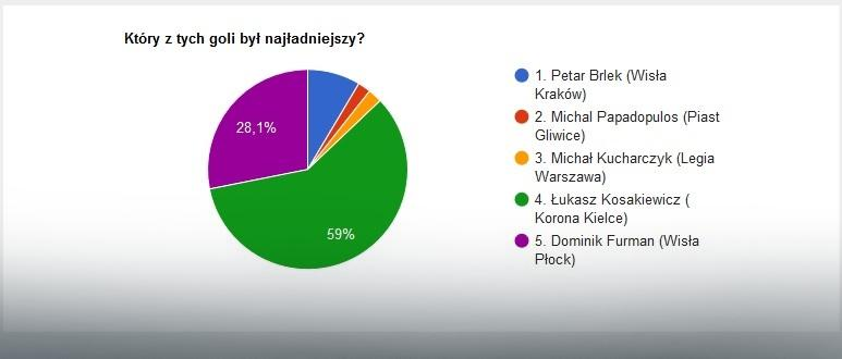 Wyniki głosowania na EkstraGola 2. kolejki