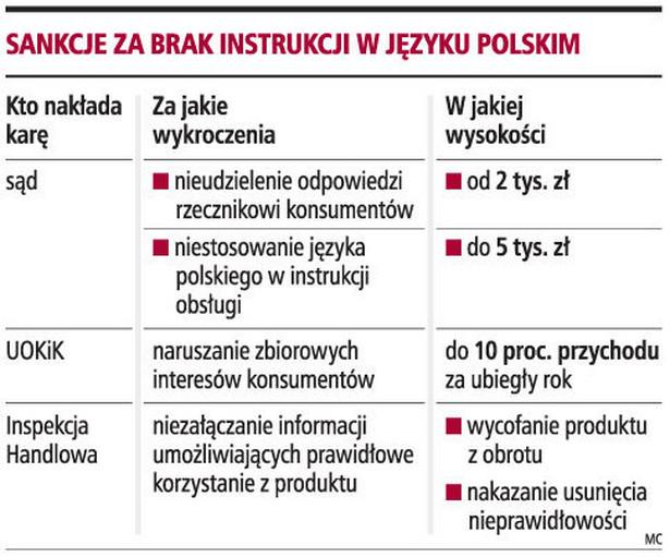 Sankcje za brak instrukcji w języku polskim