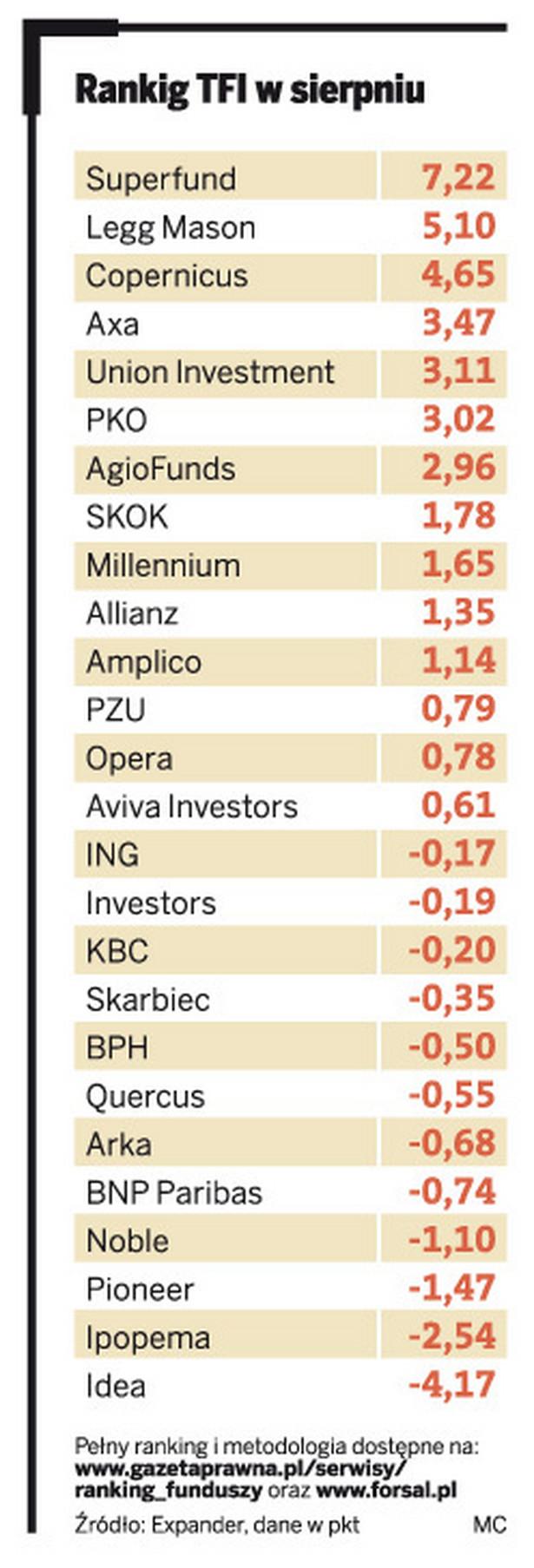 Ranking TFI w sierpniu