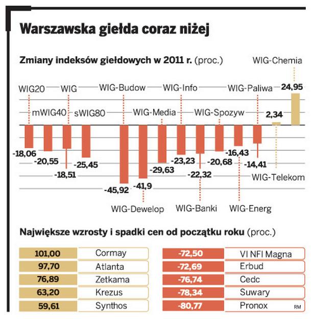 Warszawska giełda coraz niżej