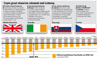 Lizbona II batem na bankrutów