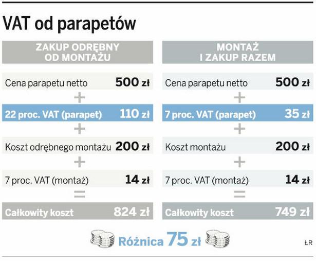 VAT od parapetów