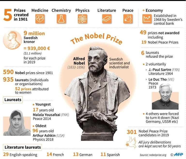 Factfile on the Nobel Prize, including winners since 1901, youngest and oldest laureats, and prizes not awarded