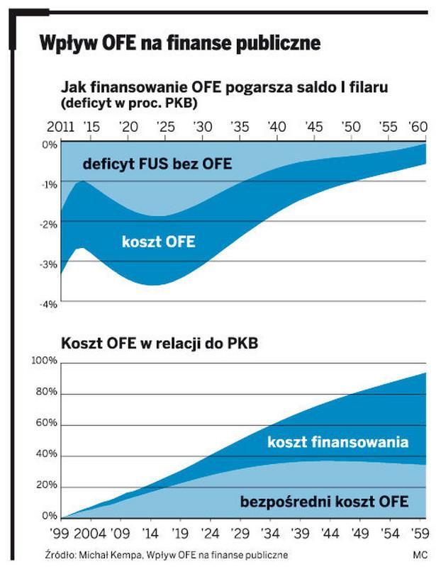 Wpływ OFE na finanse publiczne