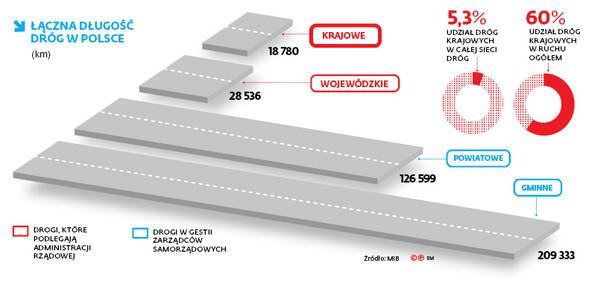 Łączna długość dróg w Polsce