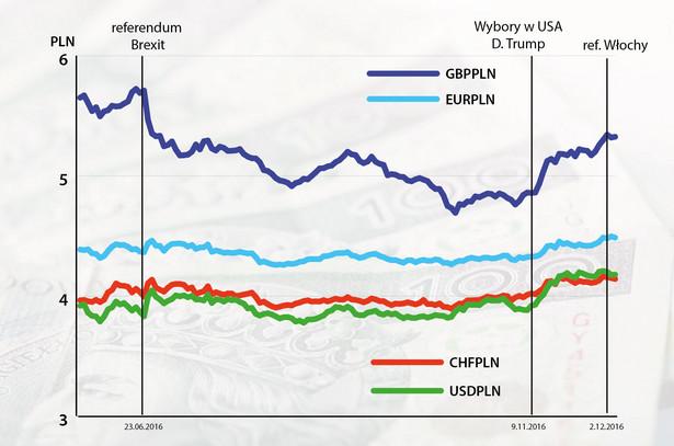 Kurs złotego do głównych walut od czerwca 2016 r.