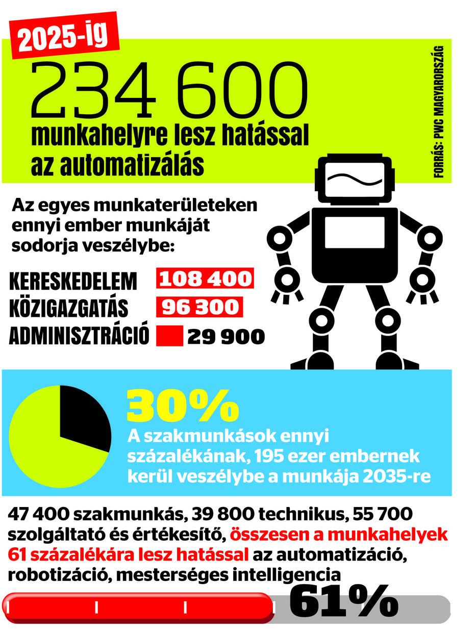 mennyit keres egy robotikai technikus napon belüli kereskedési rendszer