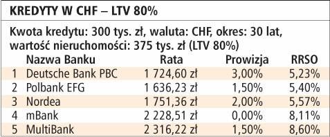 Kredyty w CHF - LTV 80%