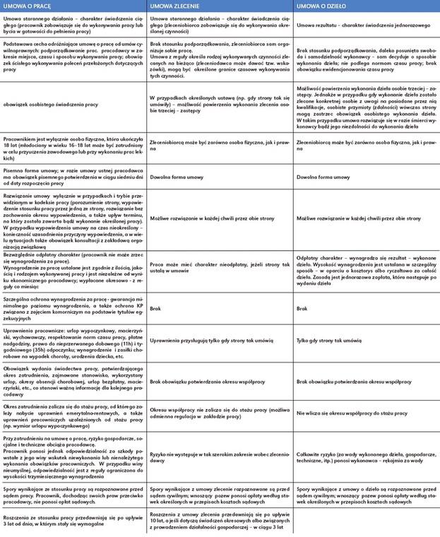 Różne formy zatrudnienia - porównanie
