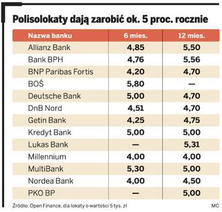 Podatek Belki można obejść: polisy lokacyjne dają zarobić ponad 5 proc. rocznie