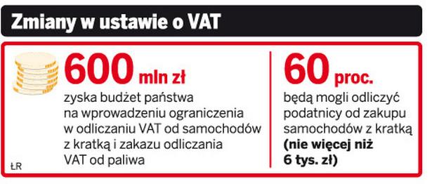 Zmiany w ustawie o VAT