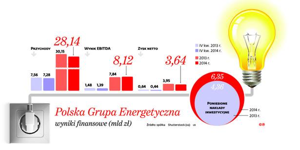 Polska Grupa Energetyczna wyniki finansowe