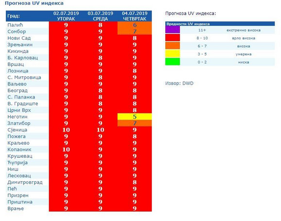 Prognoza UV indeksa