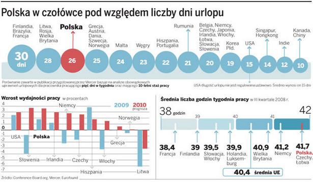 Polska w czołówce pod względem liczby dni urlopu