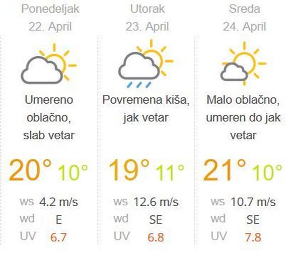 Vremenska prognoza naredne nedelje