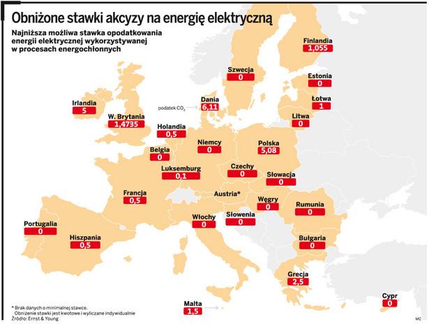 Obniżone stawki akcyzy na energię elektryczną