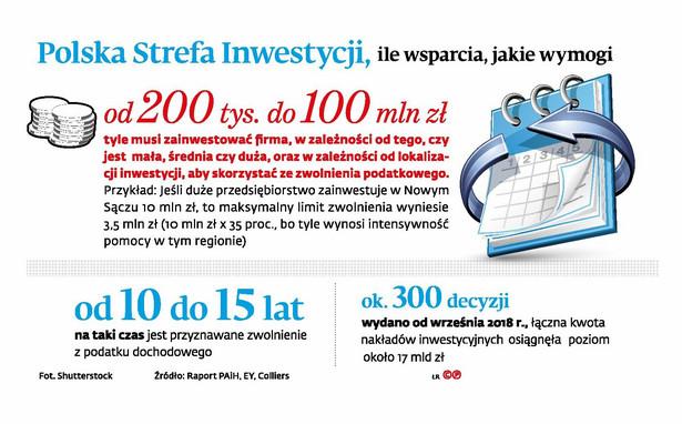 Polska Strefa Inwestycji, ile wsparcia, jakie wymogi