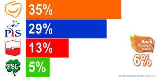 Najnowszy sondaż: coraz mniejsza przewaga PO nad PiS; Palikot w Sejmie