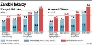 Rosną wynagrodzenia lekarzy pracujących w placówkach publicznych