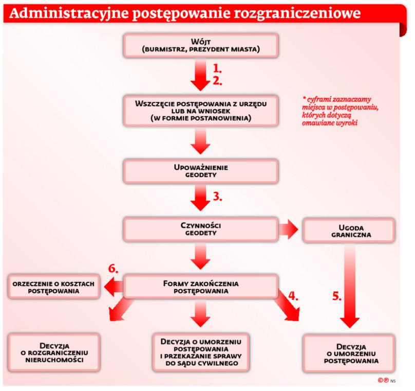 Administracyjne postępowanie rozgraniczeniowe