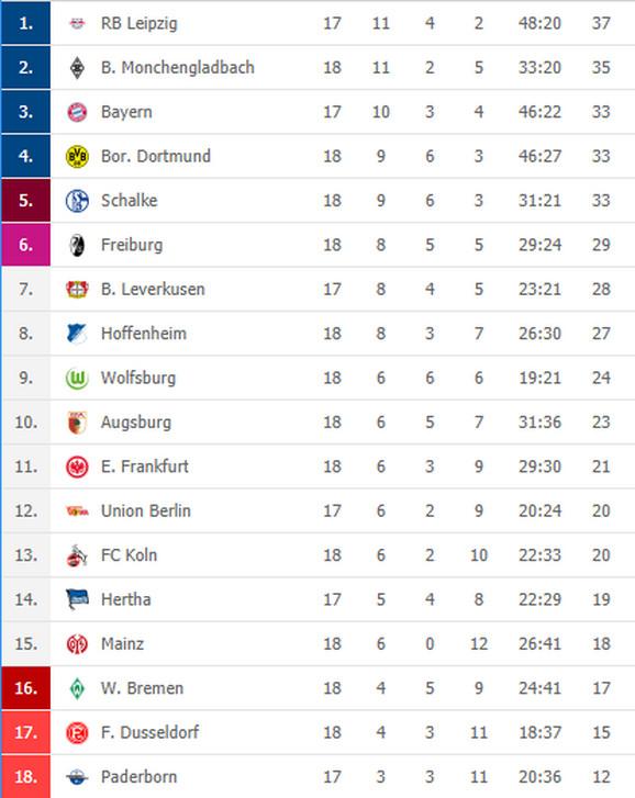Tabela Bundesliga, nekompletno 18 kolo
