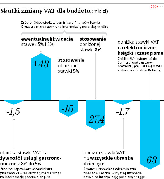 Skutki zmiany VAT dla budżetu