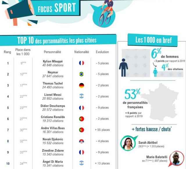 Nole među deset najčešće pominjanih sportista u francuskim medijima u 2020. godini