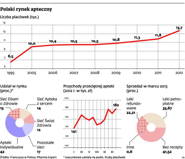 Polski rynek apteczny