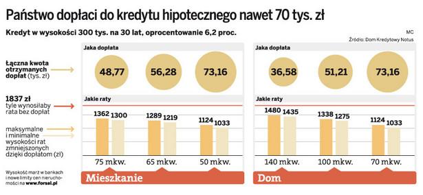 Państwo dopłaci do kredytu hipotecznego 70 tys. zł