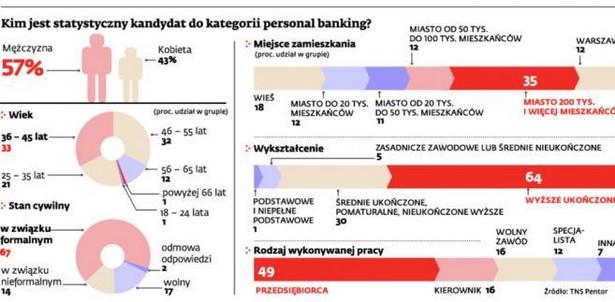 Kim jest statystyczny kandydat do kategorii personal banking