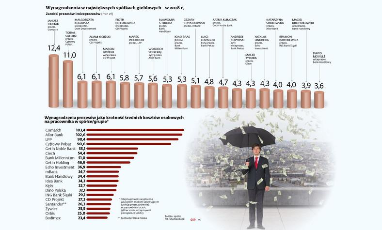 Wynagrodzenia przezesów i wiceprezesów w największych spółkach giełdowych w 2018 r.