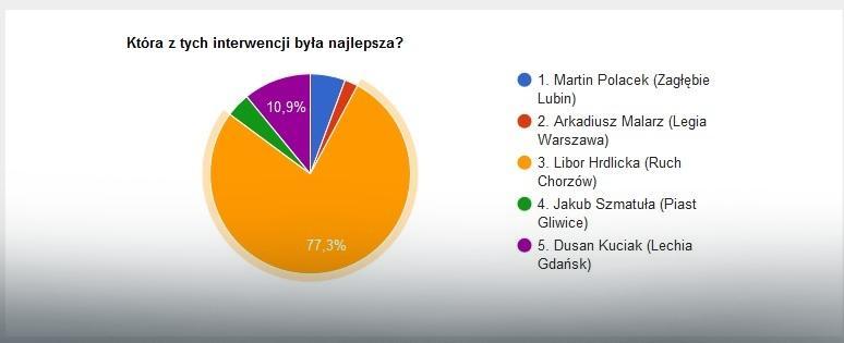 Wyniki głosowania na najlepszą interwencję 24. kolejki Ekstraklasy