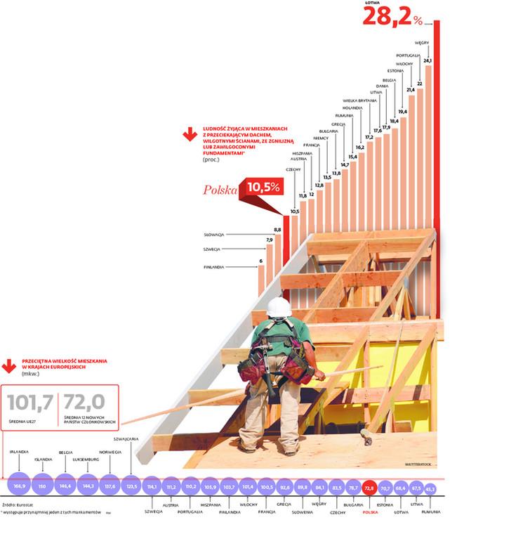 Przeciętna wielkość mieszkania w krajach europejskich (m kw.)