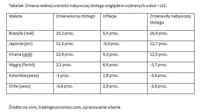 Zmiana realnej wartości nabywczej złotego względem wybranych walut – cz2.