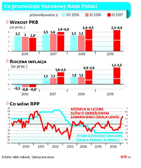 Co przewiduje Narodowy Bank Polski