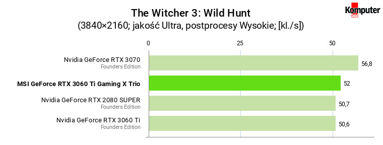 MSI GeForce RTX 3060 Ti Gaming X Trio – The Witcher 3 Wild Hunt 4K