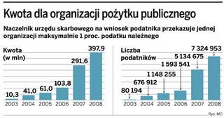 PIT 2009: Znów będzie rekord z 1 proc.