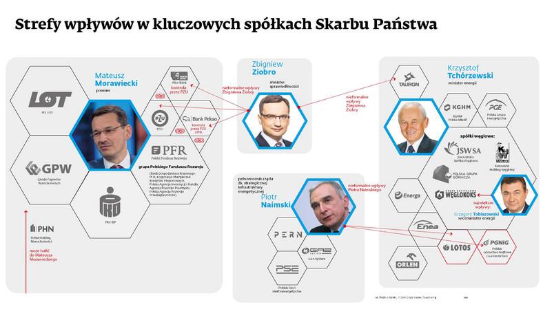 Strefa wplywów społkach SP - Morawiecki, Żiobro, Tchórzewski, Naimski