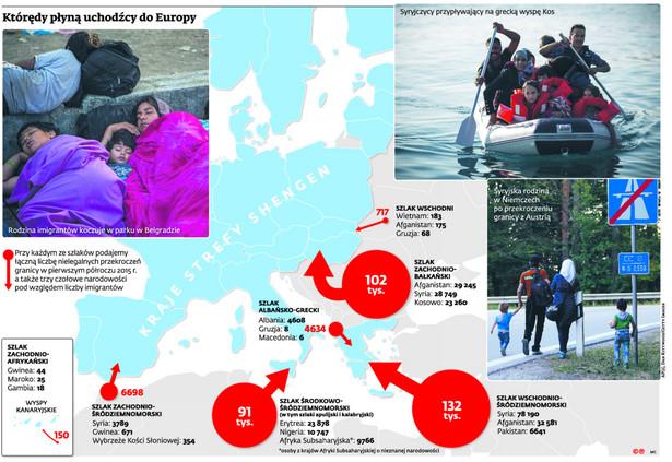 Którędy płyną uchodźcy do Europy