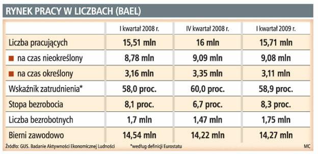 Rynek pracy w liczbach (BAEL)