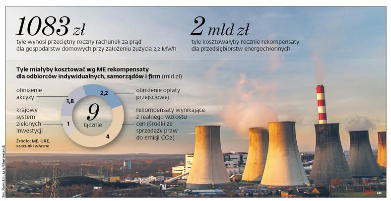 1083zł tyle wynosi przeciętny roczny rachunek za prąd dla gospodarstw domowych przy założeniu zużycia 2,2MWh