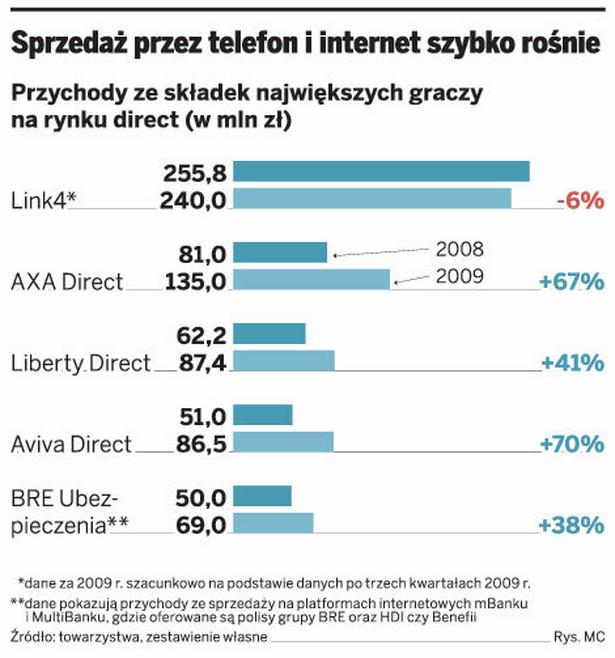 Sprzedaż przez telefon i internet szybko rośnie