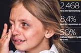 grafika deca statistika siromastvo zlostavljanje foto RAS