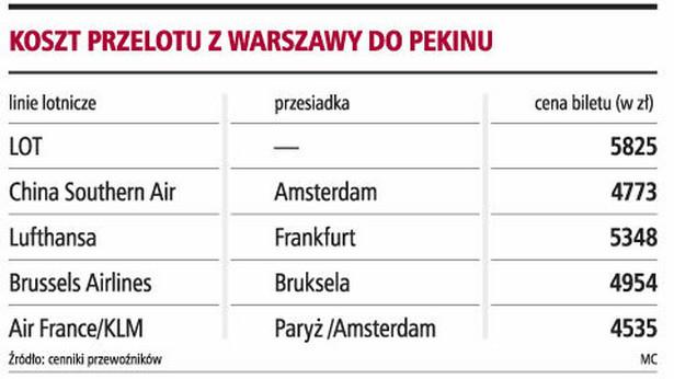 Koszt przelotu z Warszawy do Pekinu