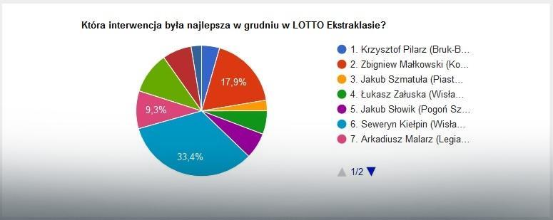 Wyniki głosowania na najlepszą interwencję grudnia w LOTTO Ekstraklasie